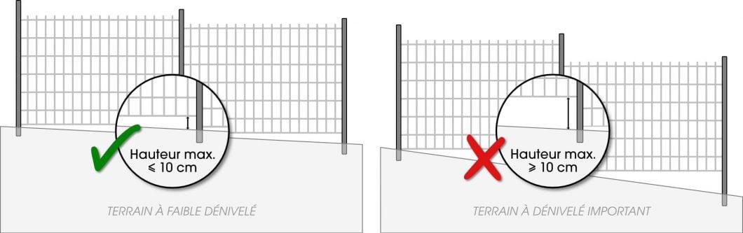 Fig. 2 - Hauteur maximum de l'espace au sol en extrémité « aval »